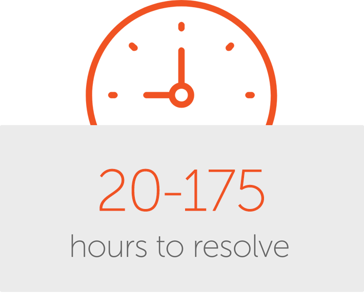 50-175 hours to resolve